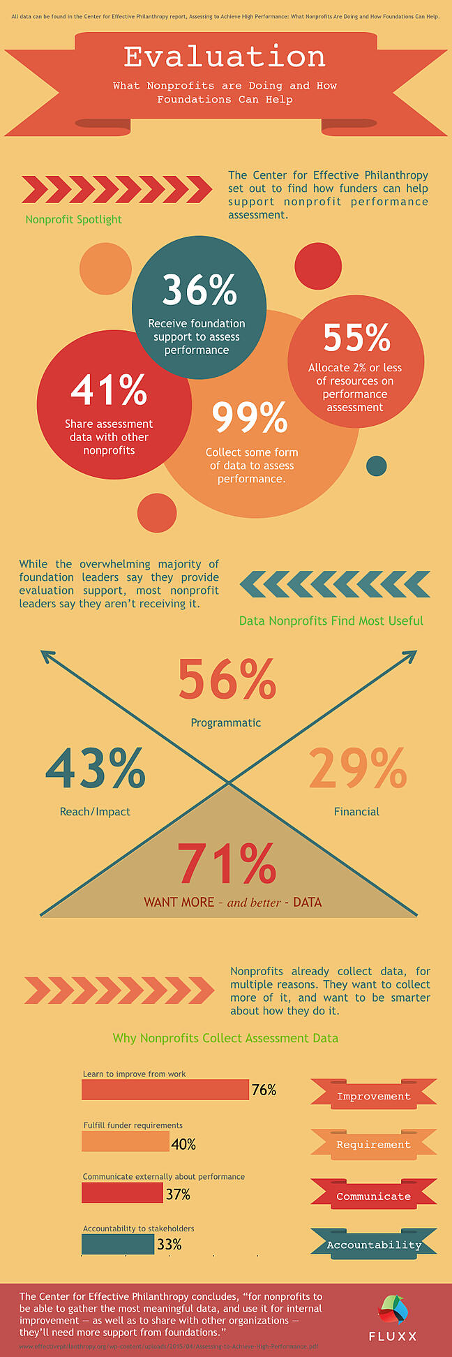 Funding Nonprofit Eval InfoGraphic.001